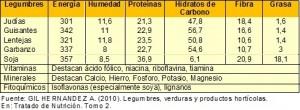 Tabla nutricional de las legumbres